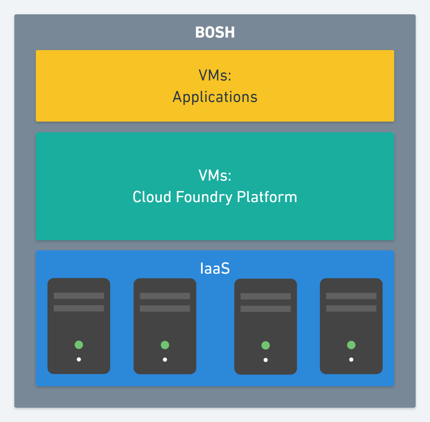 Image: Cloud Foundry BOSH CF Architecture