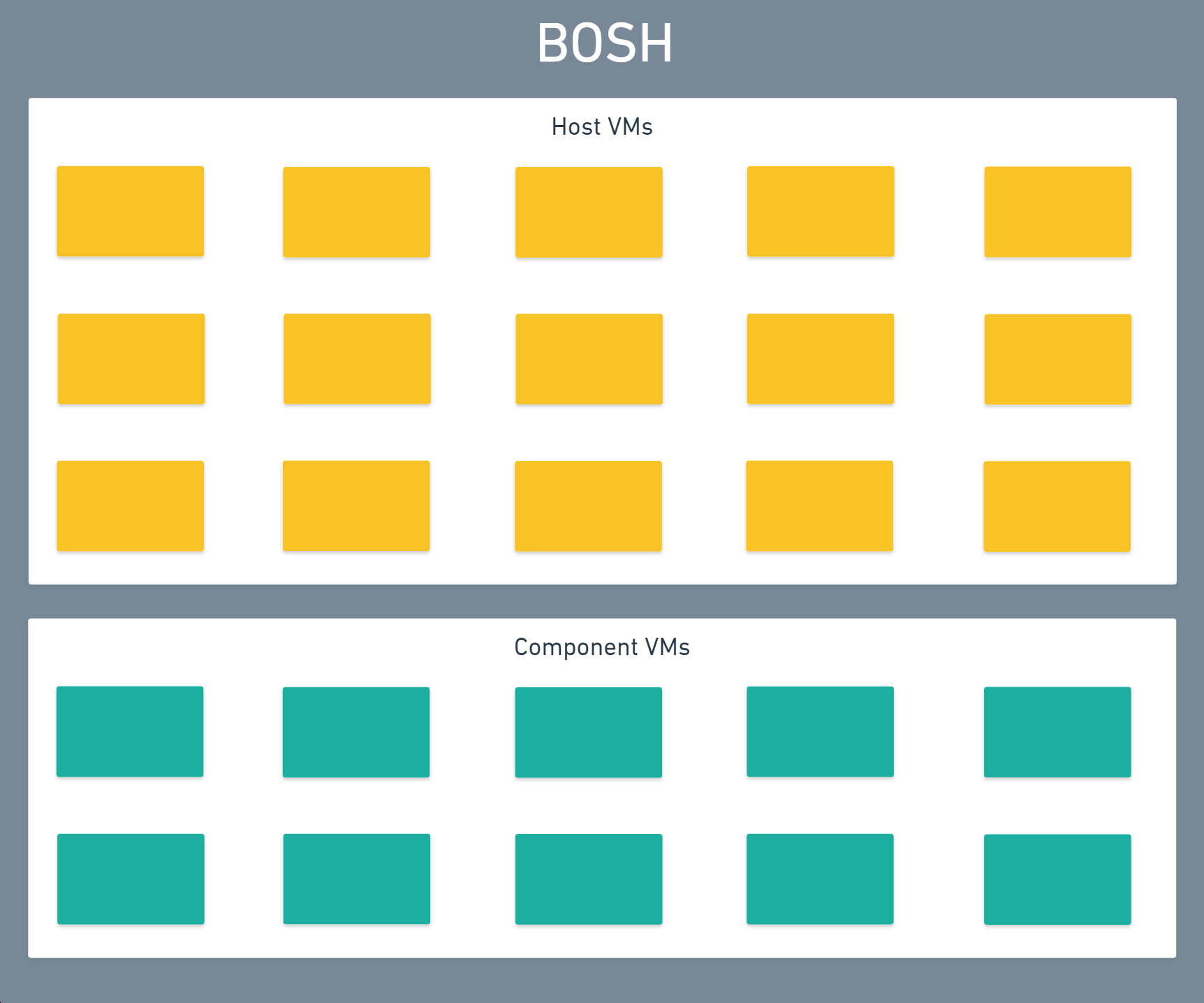 Image: Cloud Foundry BOSH Containers Architecture