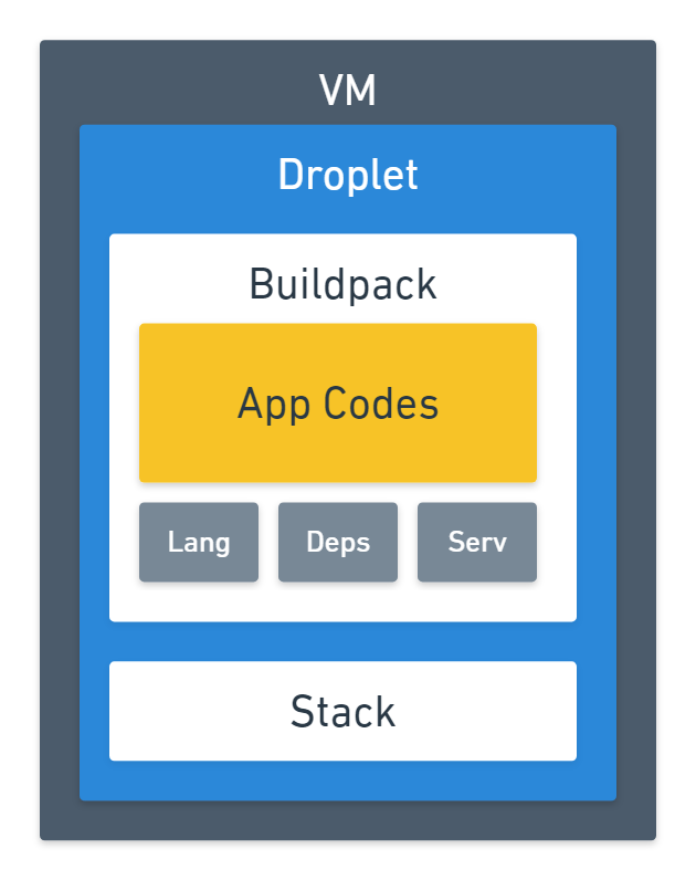 Image: CloudFoundry VM Droplet Buildpack Stack Architecture