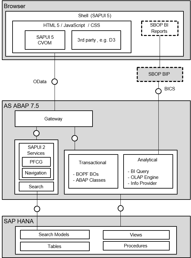 Image: ABAP for HANA Architecture