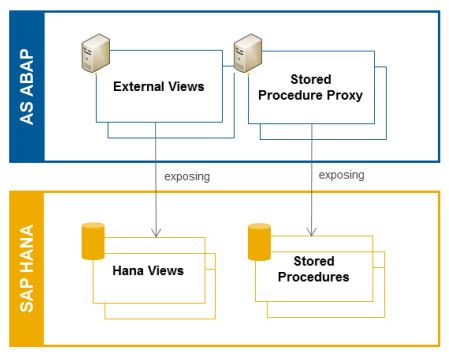Image: AS ABAP exposing SAP HANA