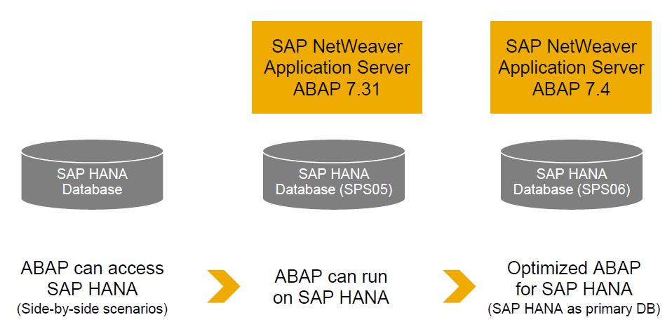 Image: Evolution of ABAP for SAP HANA