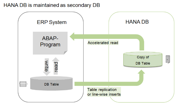 Image: HANA DB as Secondary DB