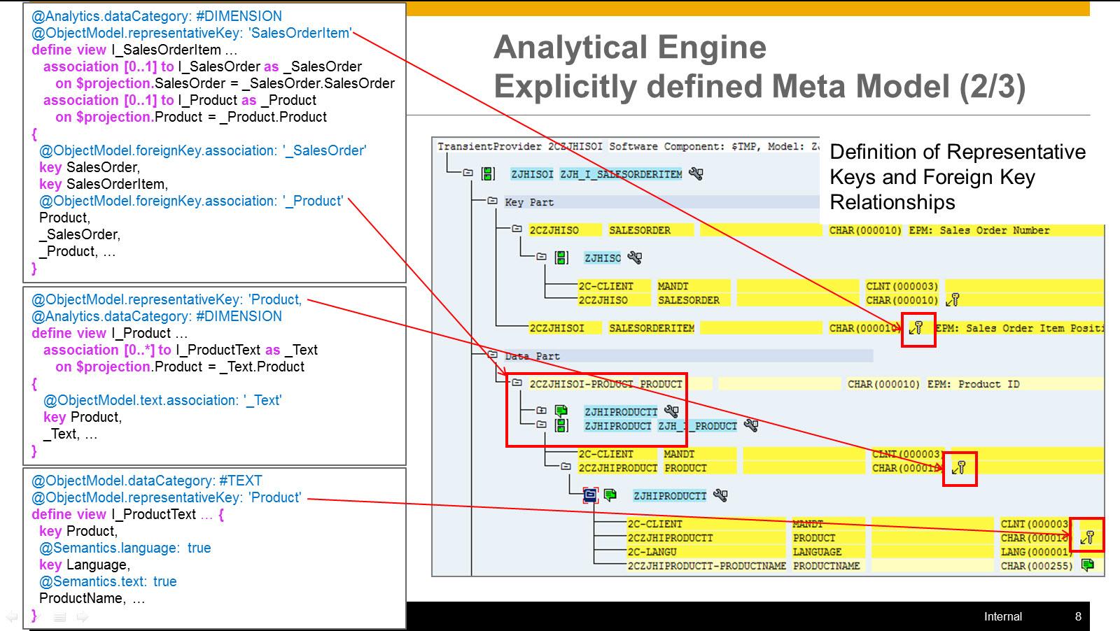 CDS based Virtual Data Model (VDM) – Tiven's Blog