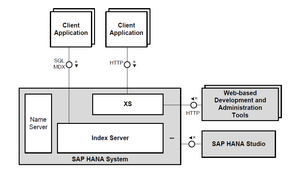 HANA Architecture Main
